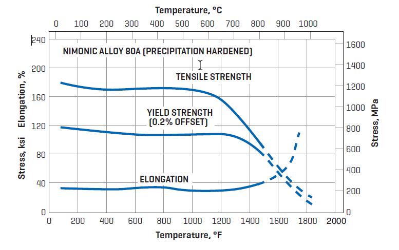 NIMONIC mechanical performance